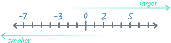 A number line showing how negative numbers get smaller the farther they get from zero, while positive numbers get larger.