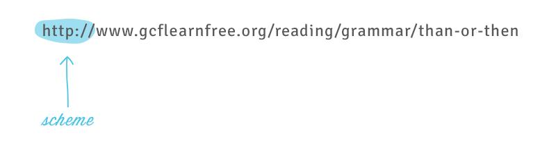 Scheme of a URL