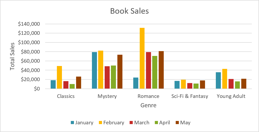 Book sales chart