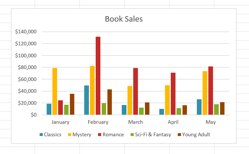book sales grouped by month