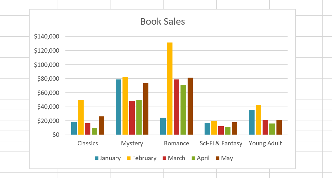 chart of book sales grouped by genre