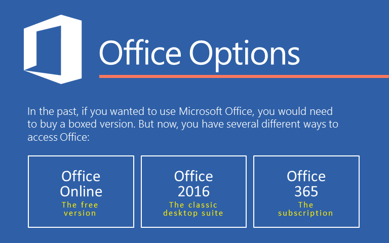 In the past, if you wanted to use Microsoft Office, you would need to buy a boxed version. But now, you have several different ways to access Office: Office Online--the free version. Office 2016--the classic desktop suite; Office 365--the subscription service.
