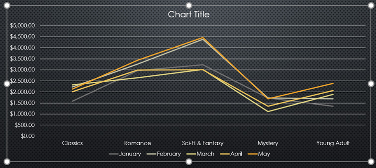the new line chart