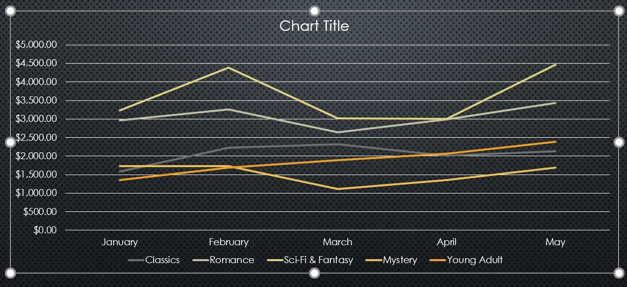 a line chart grouped by month