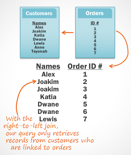 Next, Access retrieves only the records from the left table that are linked to existing orders from the right.