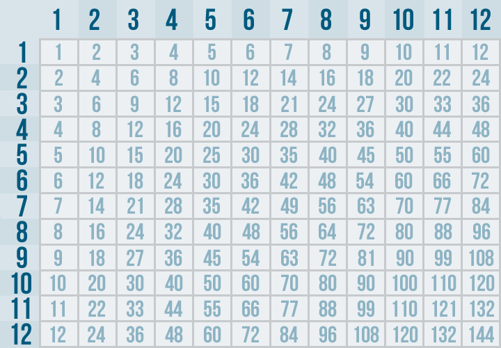Multiplication times table chart without answers for 13 times table games