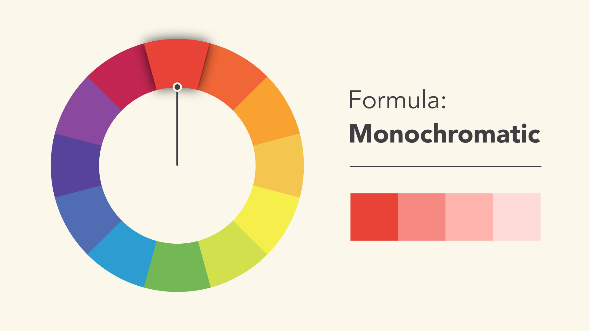 To Create A Monochromatic Color Scheme Pick Spot On The Wheel Then Use Your Knowledge Of Saturation And Value Variations