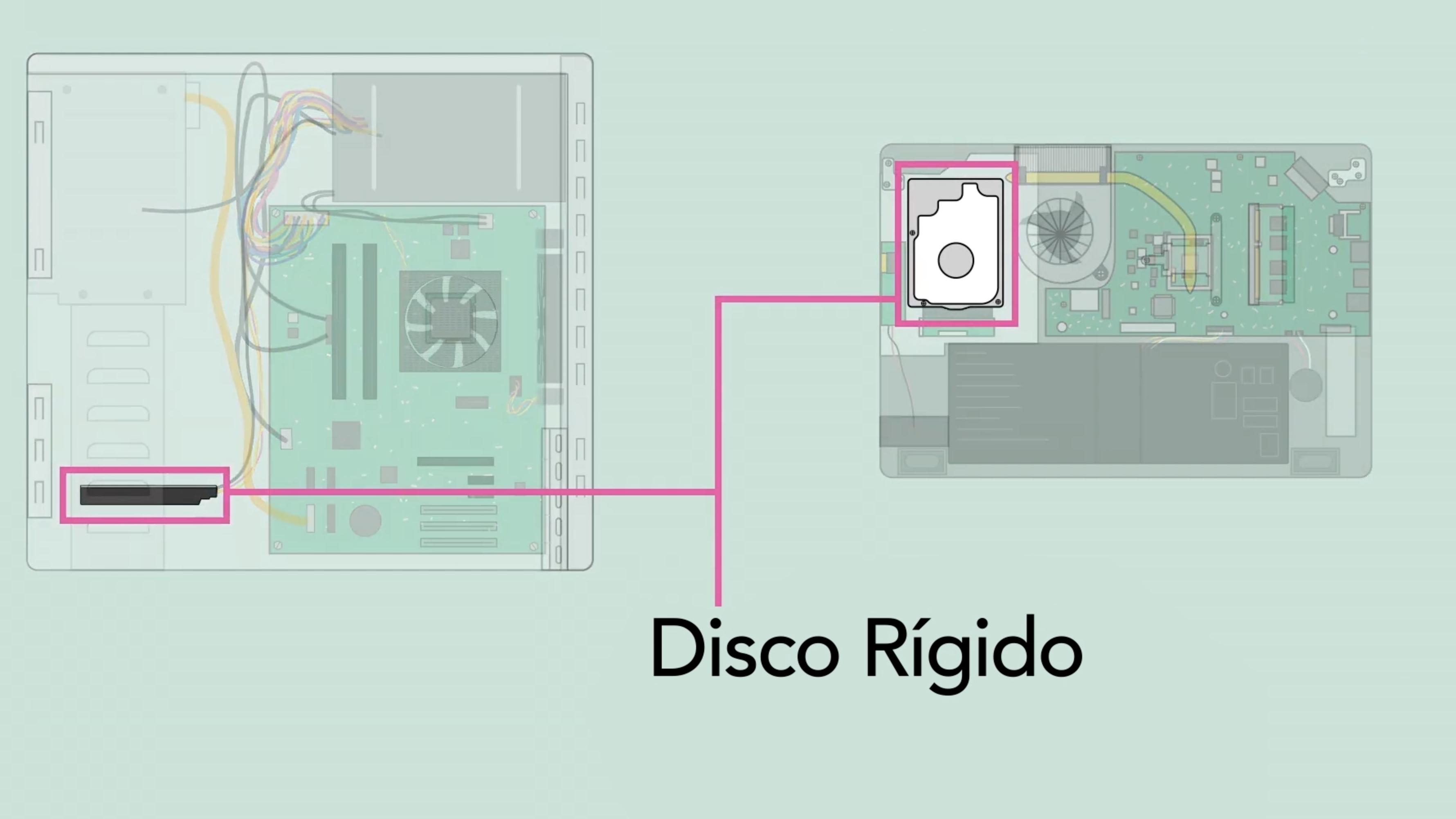 O que é o disco rígido de um computador