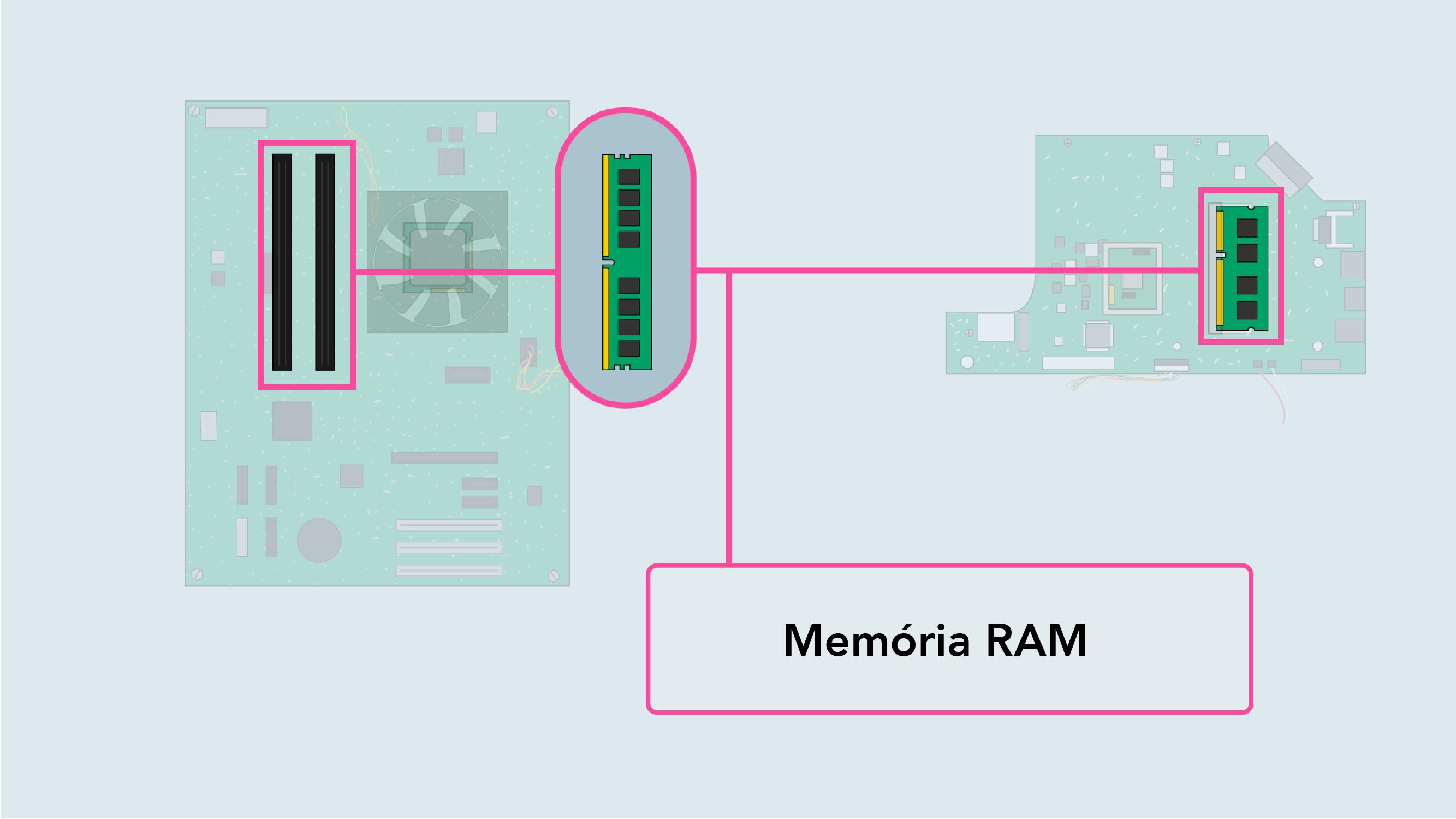 O que é a memória RAM de um computador