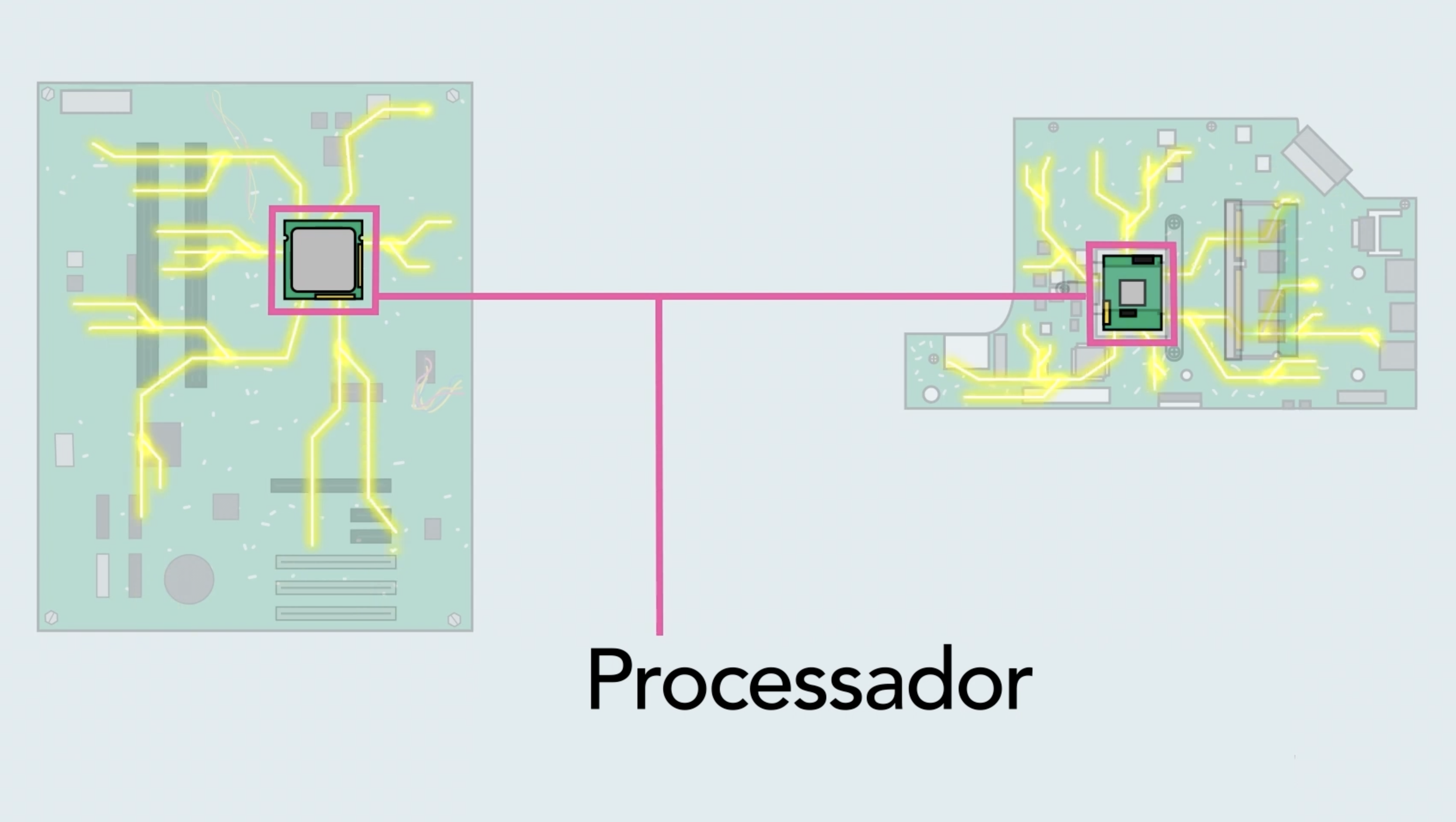 O que é o processador de um computador