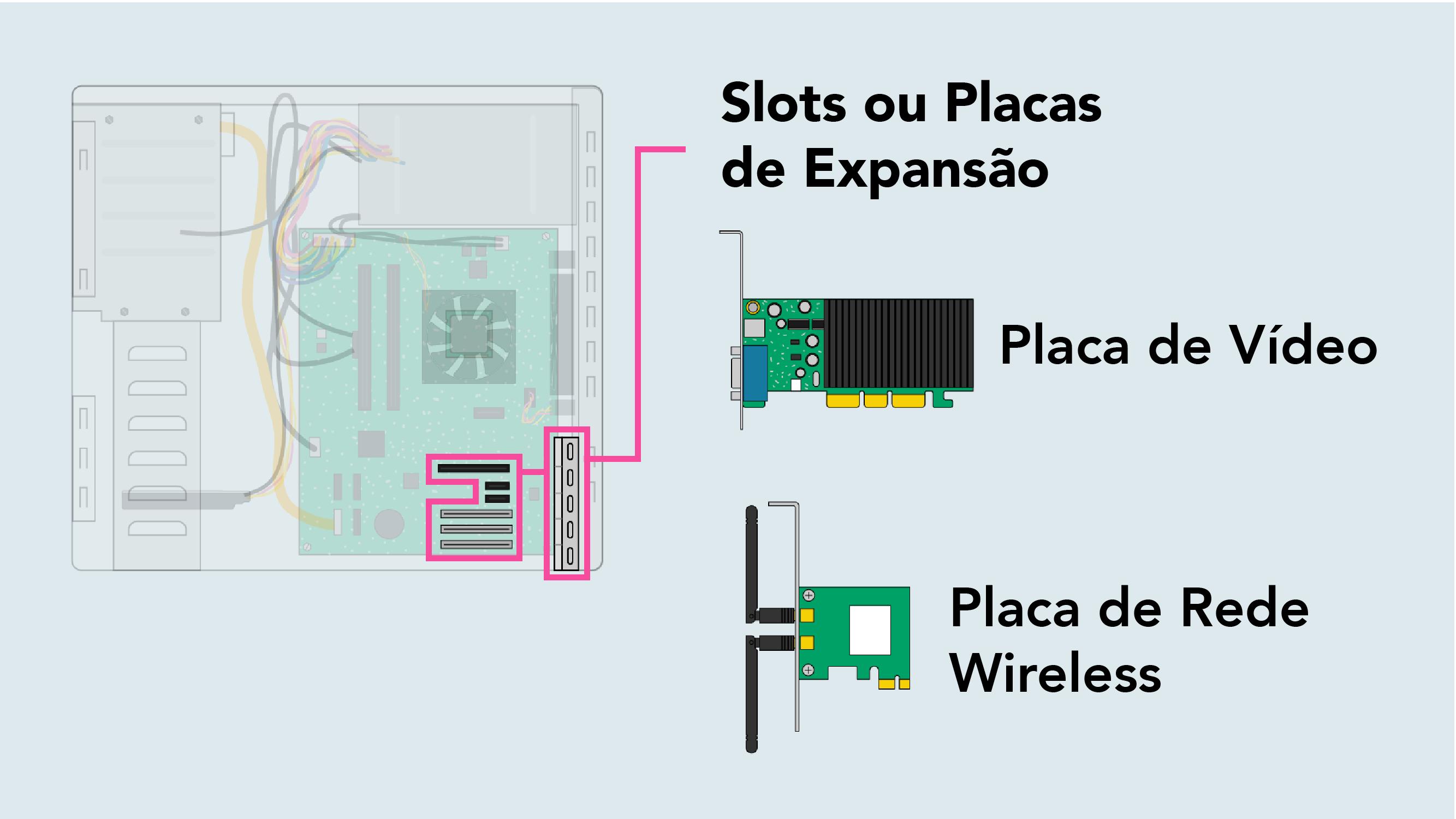 O que são slots ou placas de expansão