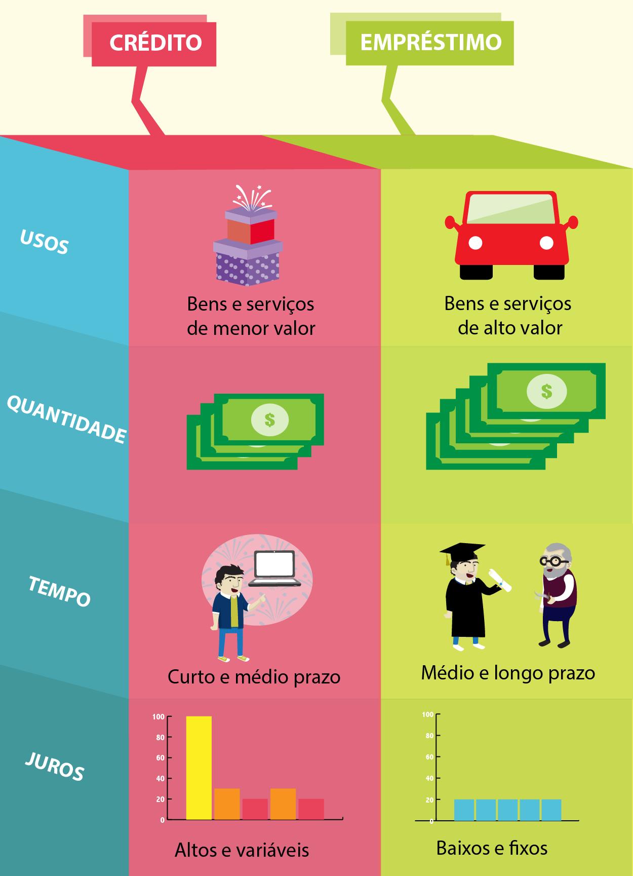 Diferenças entre empréstimos e créditos