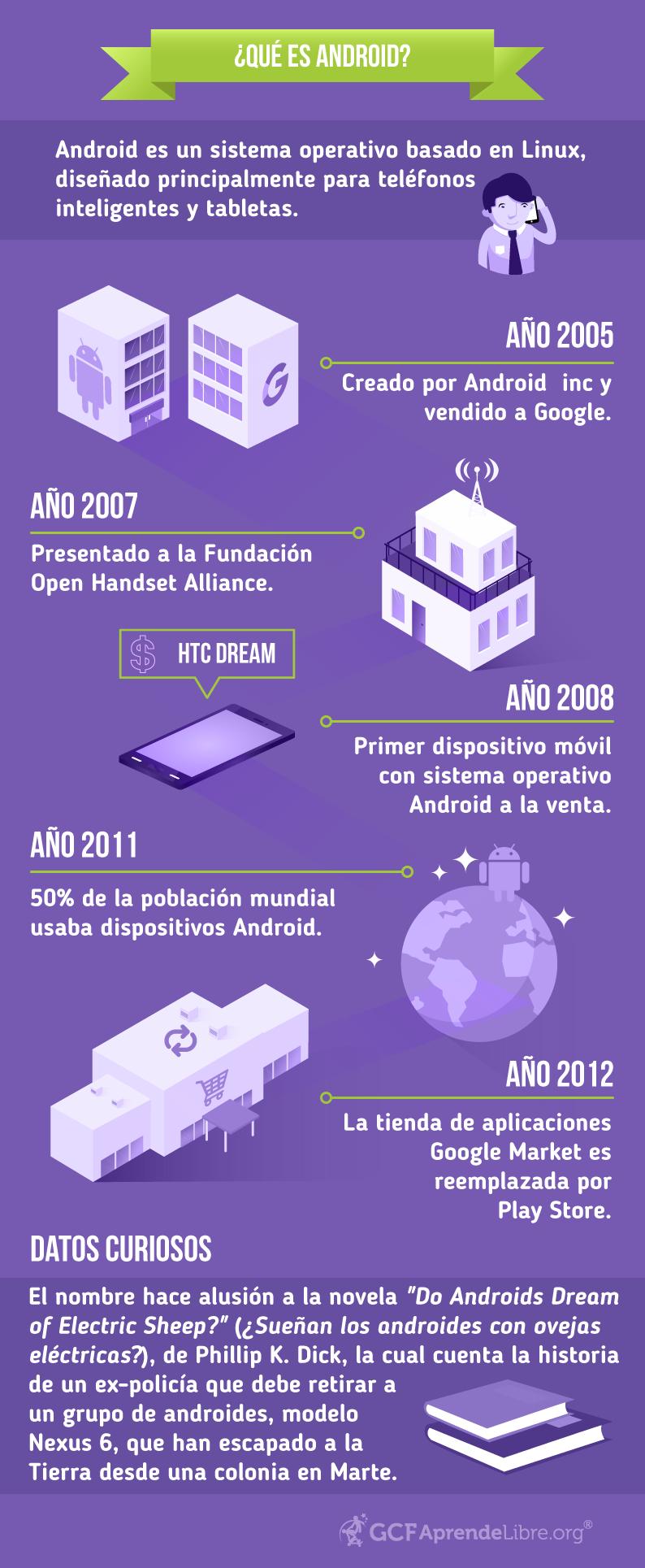 Infografía de la historia del sistema operativo Android.