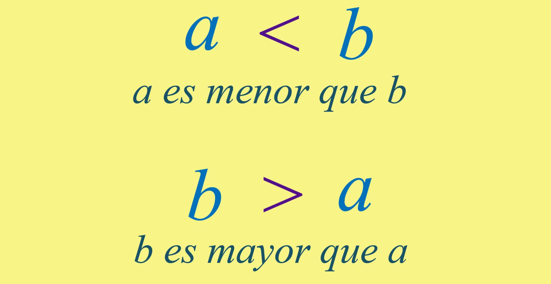 Representación de las relaciones de orden.
