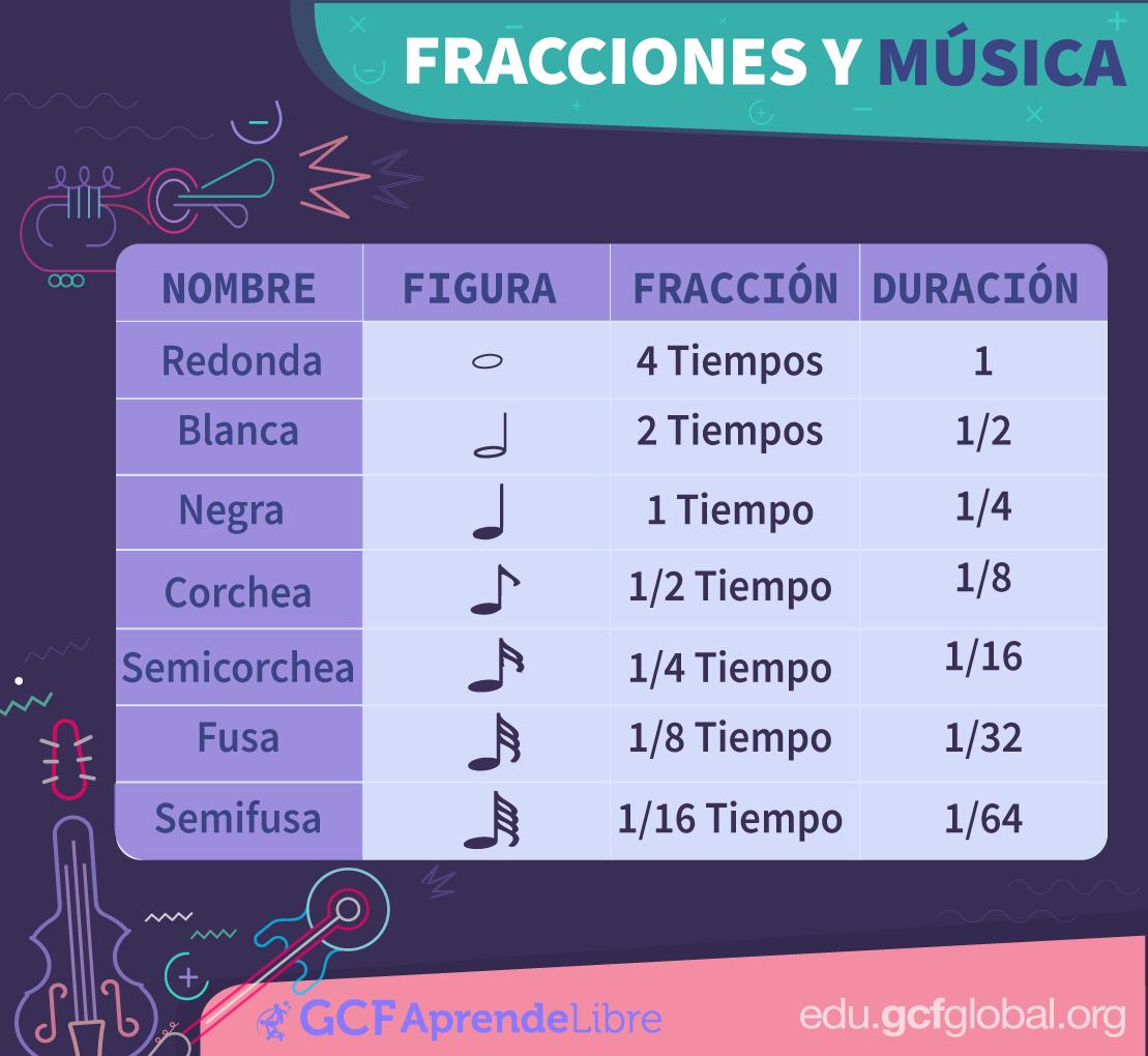 Imagen de figuras musicales y fracciones.