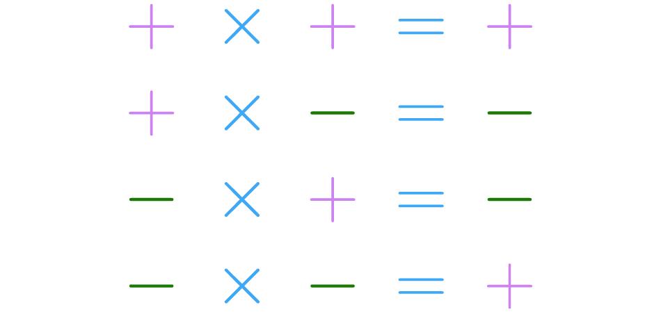 Tabela de combinações de sinais.