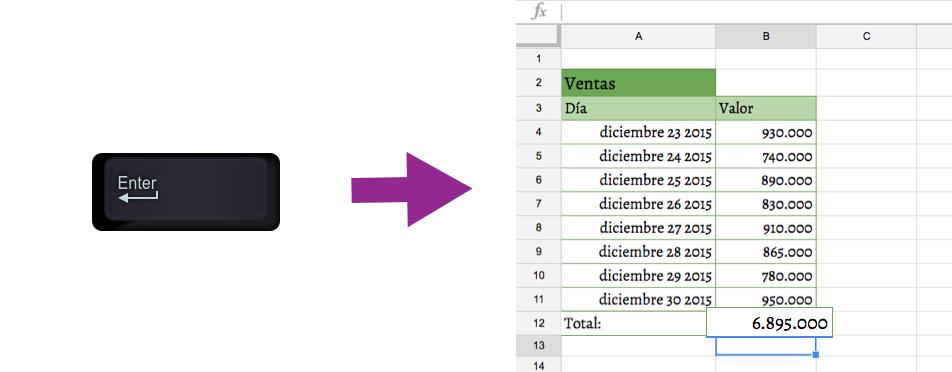 Imagen ejemplo de cómo obtener el resultado de una formula en Excel.