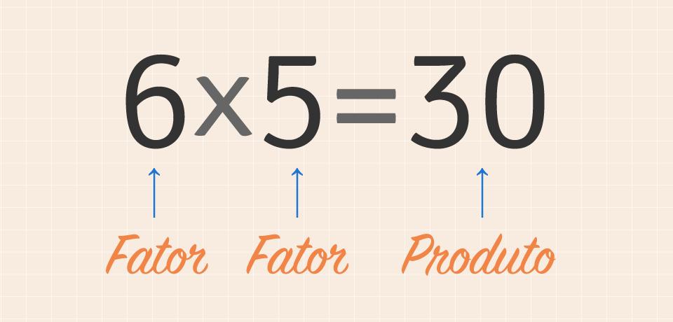 Conheça a estrutura de um cálculo de multiplicação.