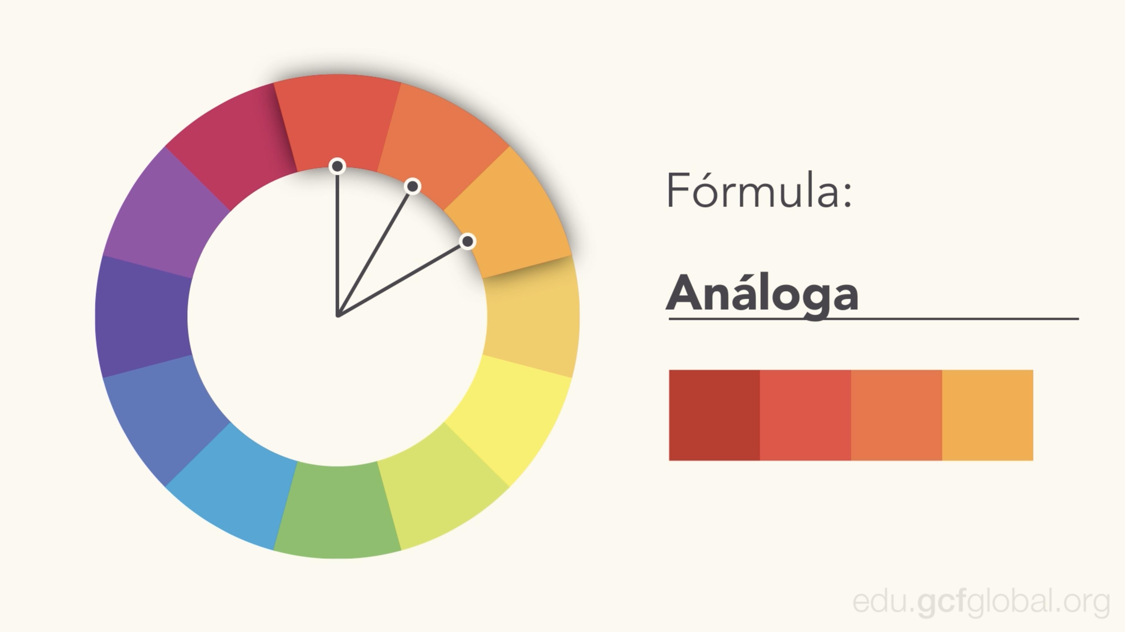 Imagen ejemplo de fórmula análoga y paleta análoga.