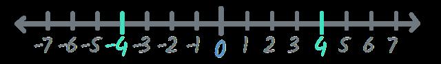 Números positivos y negativos en la recta numérica