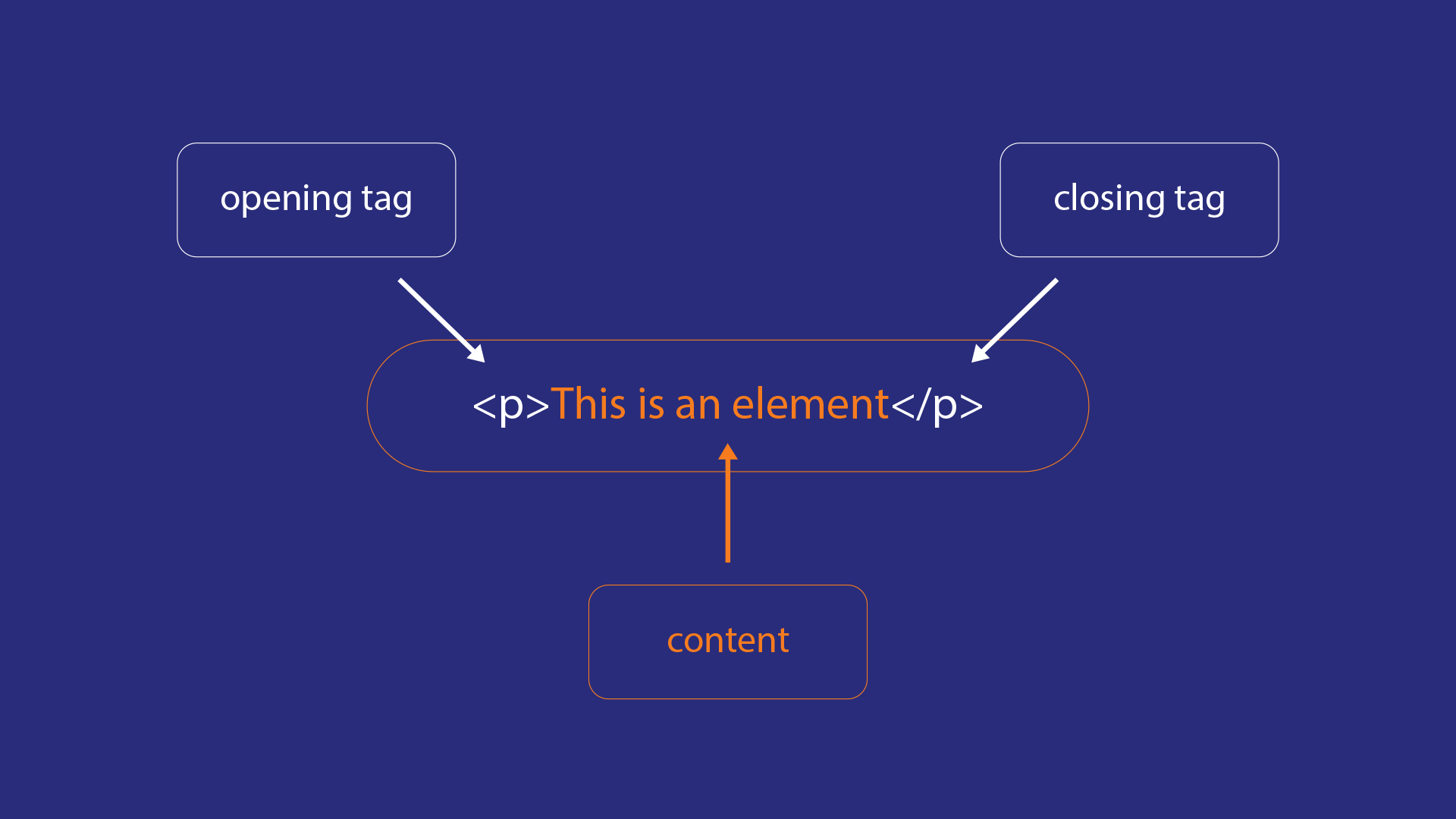 Parts of an HTML element