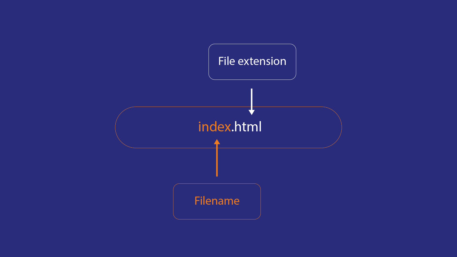Filename and file extension