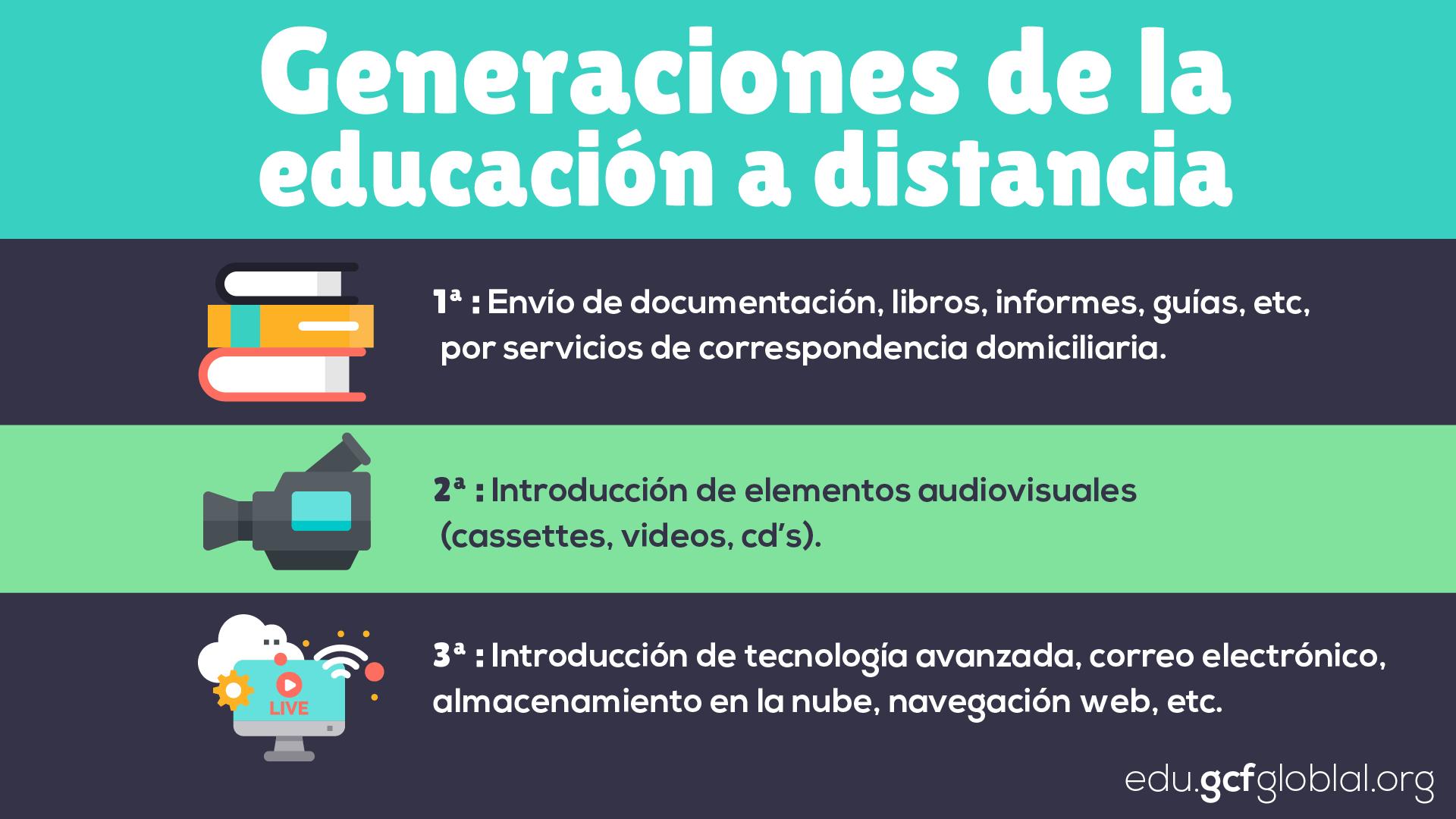 Generaciones de la educación a distancia.