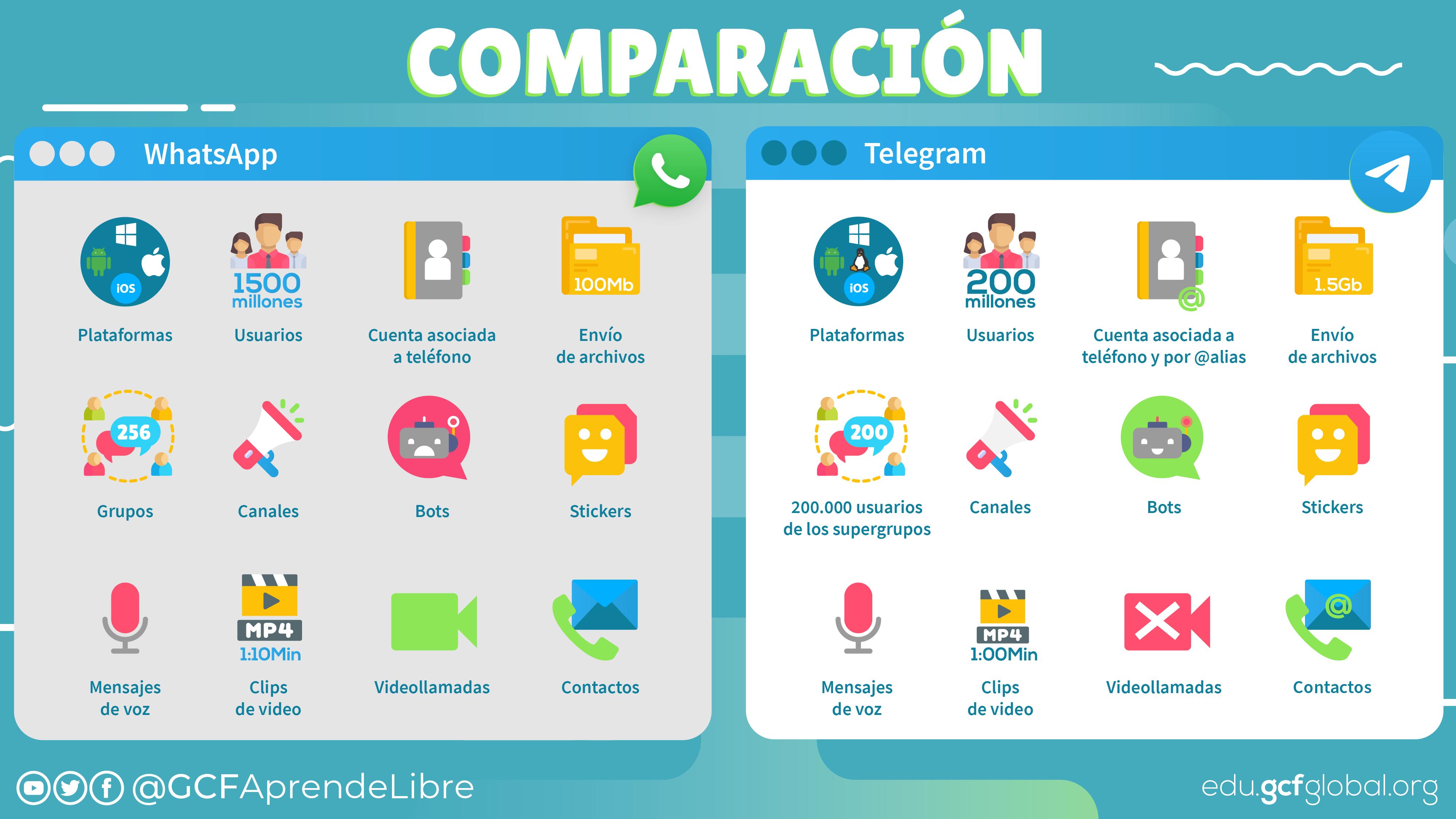 Comparación Telegram vs WhatsApp.