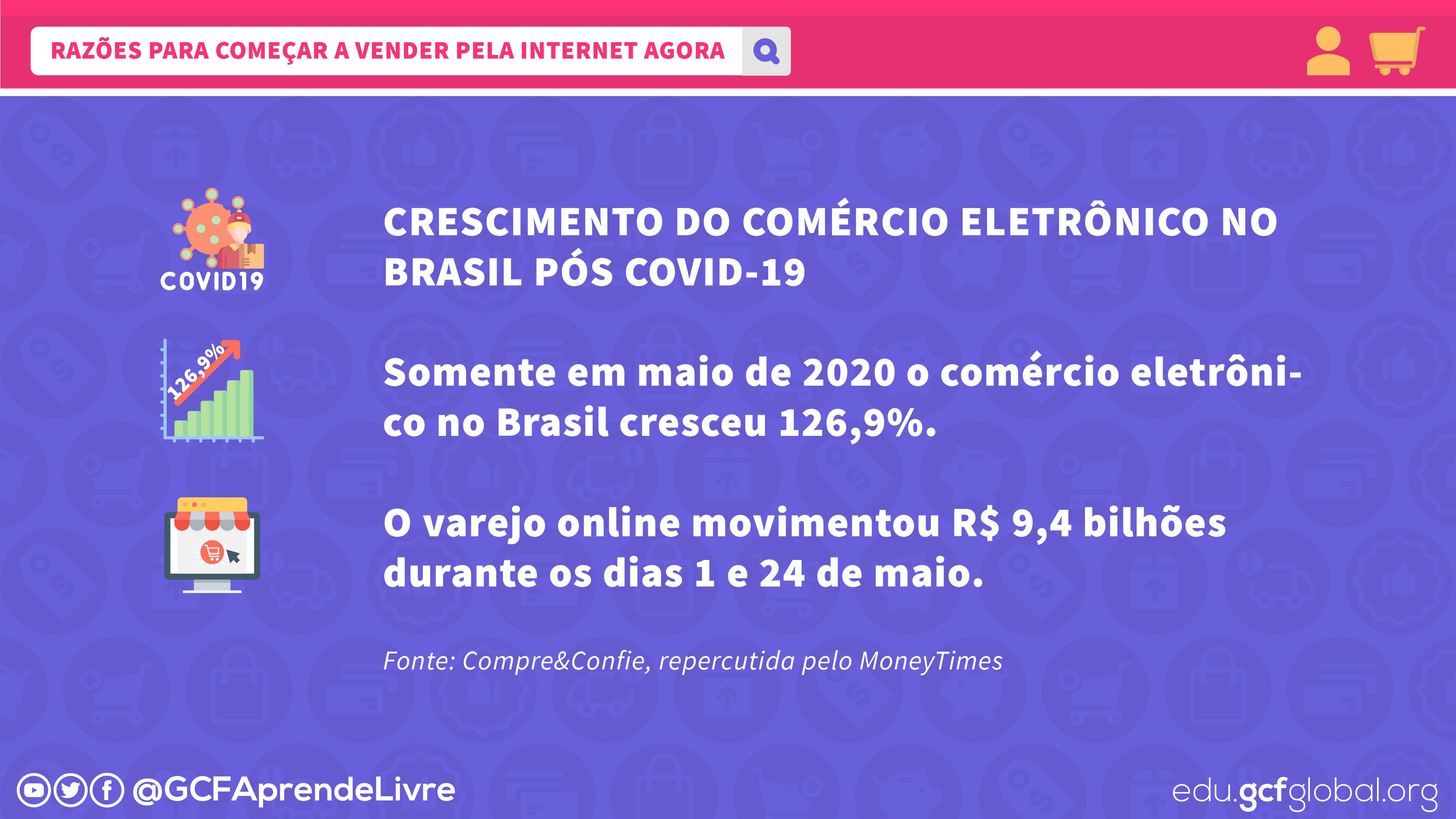 Imagem crescimento do comércio eletrônico no Brasil pós COVID-19