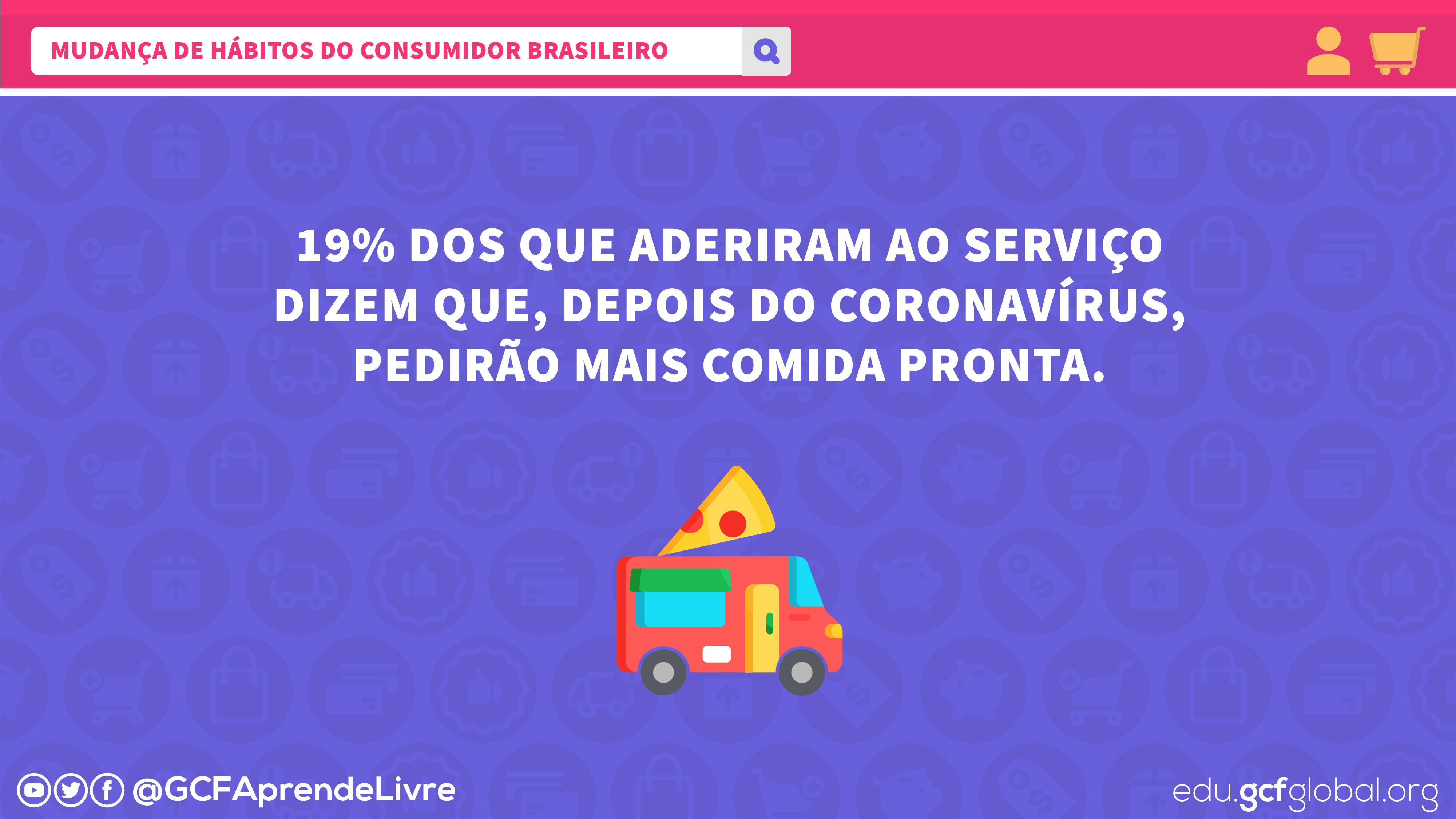 Imagem mudança de comportamento do consumidor no Brasil pós COVID-19