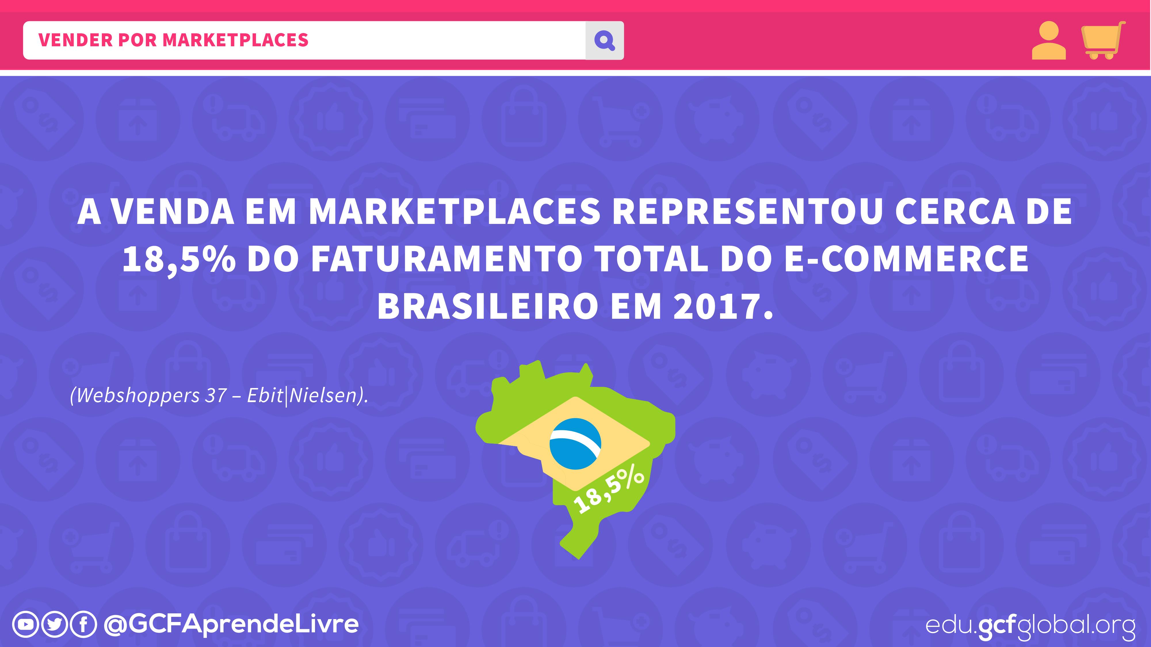 Imagem ilustrativa representatividade dos marketplaces no ecommerce brasileiro
