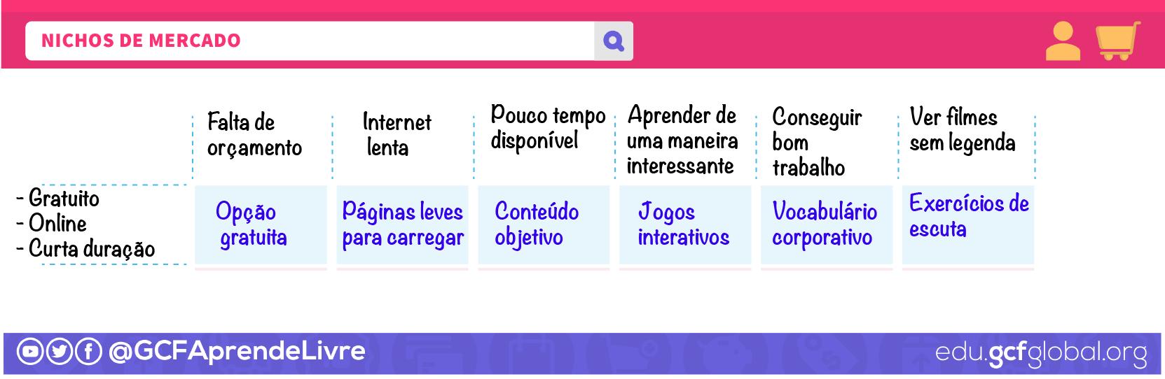 Imagem esquema nichos de mercado - exemplo