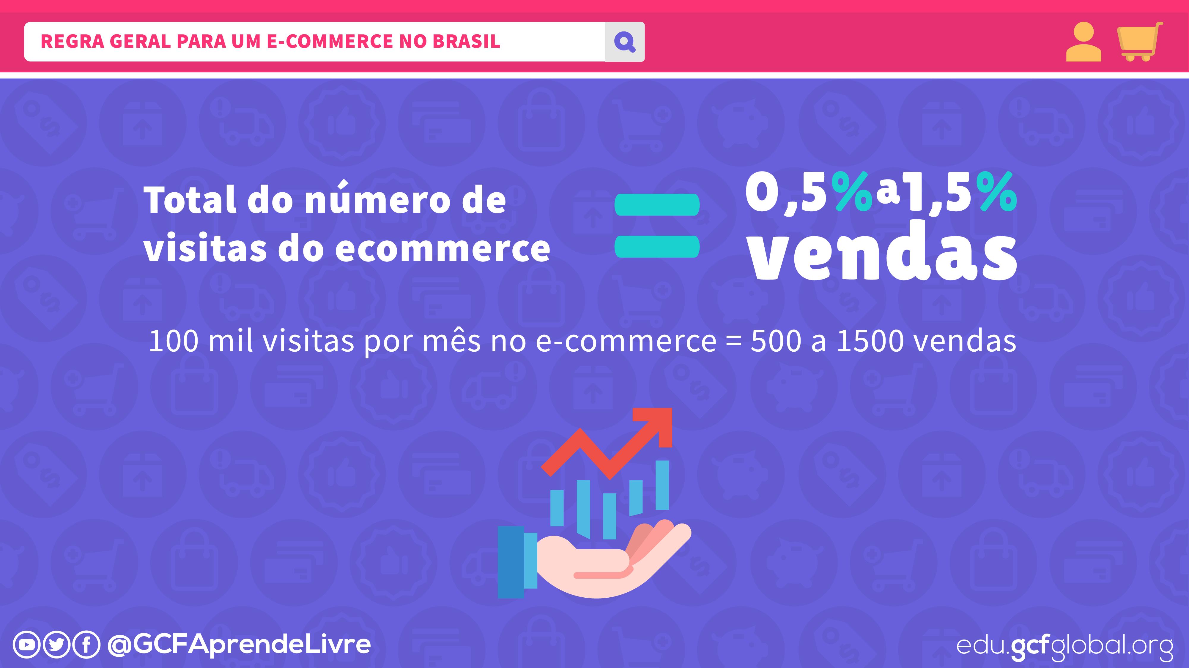 imagem1 regra geral para calcular como as visitas de um commerce se reflete em vendas