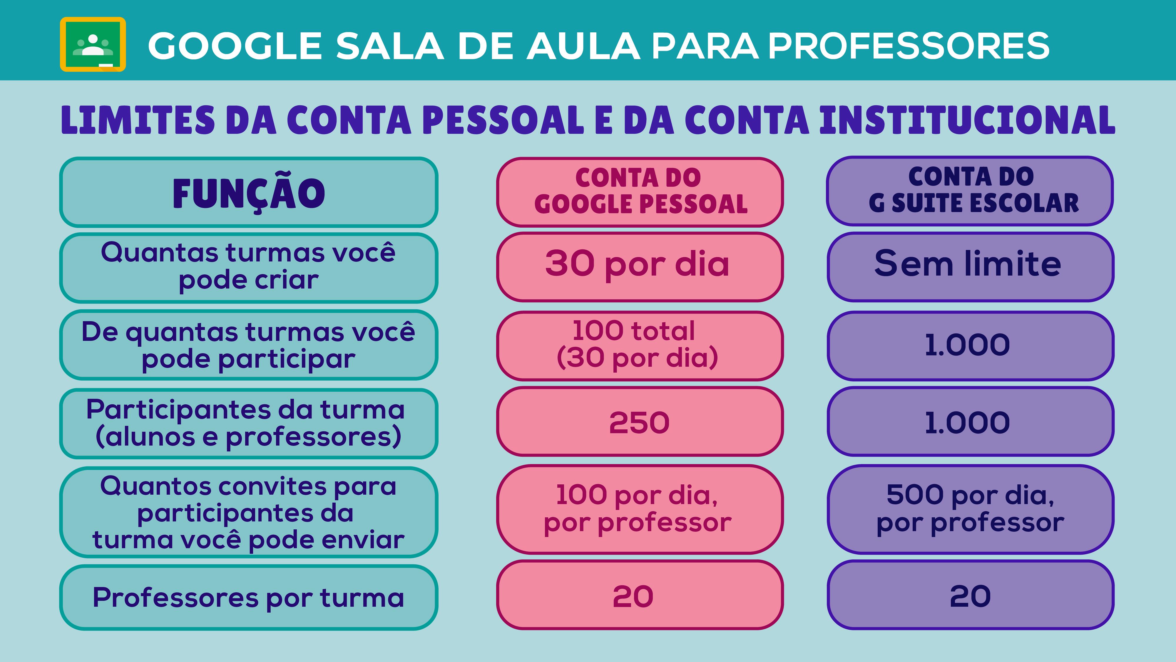 Diferenças entre a conta escolar e a conta pessoal do Google Sala de Aula