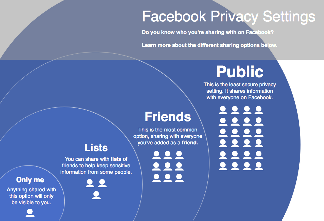 Image result for facebook privacy