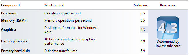 Windows Experience Index Rating