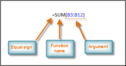 Syntax of a basic function