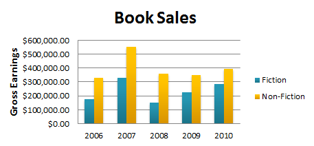 Excel 2010 working with charts book sales grouped by year ccuart Choice Image