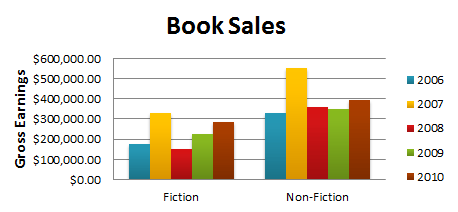 Book Sales, grouped by Fiction/Non-Fiction