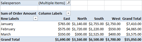 The updated PivotTable