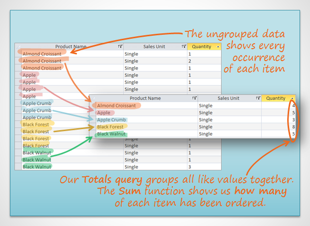 An illustration of a totals query: The ungrouped data shows every occurance of each item. Our totals query groups all like valies together. The Sum function shows us how many of each item has been ordered.