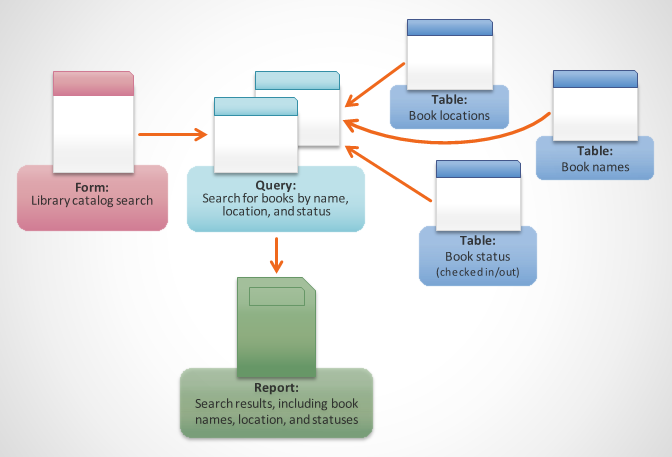An illustration summarizing library catalog search for a book