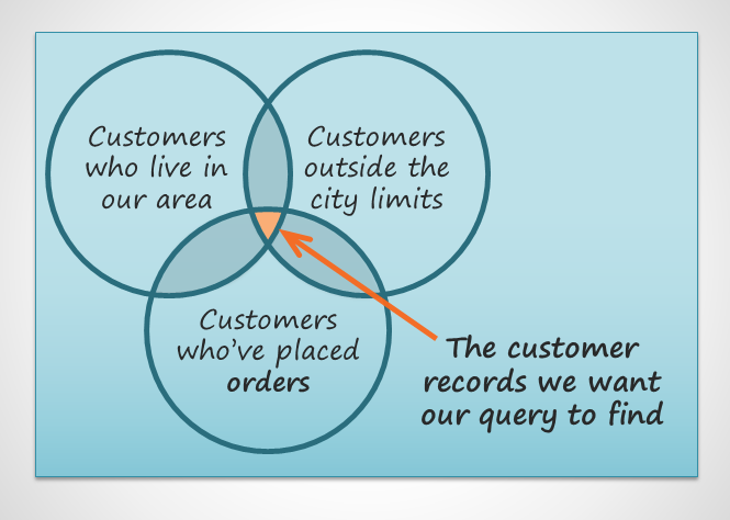 An illustration Identifying the data we want the query to find