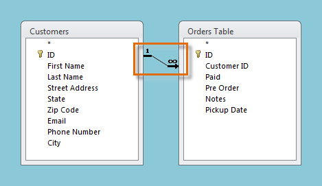 Joined tables in the Object Relationship Pane