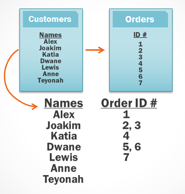 An illustration of query then retrieves the orders linked to the customer records it already pulled. These are the records the query will draw its information from.