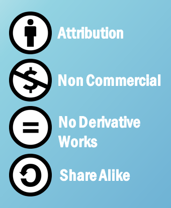 The symbols for Creative Commons licenses