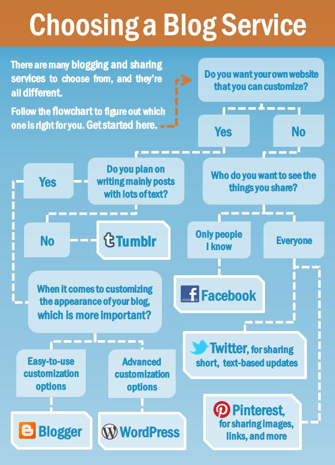 Choosing a blogging service