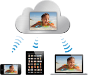 Visual interperetation of how iCloud works