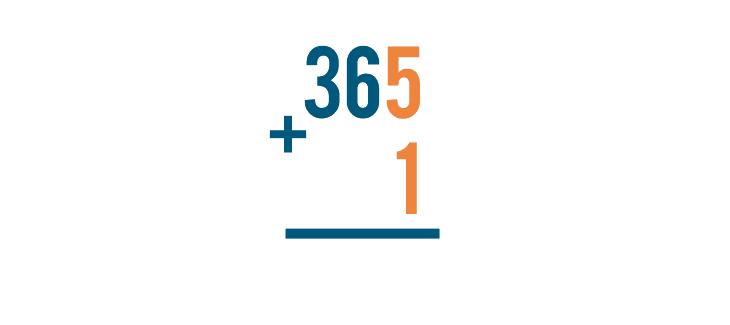 Let's look at another problem, 365 + 1. See how the 1 is under the 5?