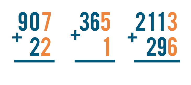 No matter how many digits the numbers you're adding have, the ones on the right are always lined up.